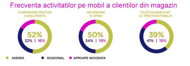 mobile-activitati-online-clienti